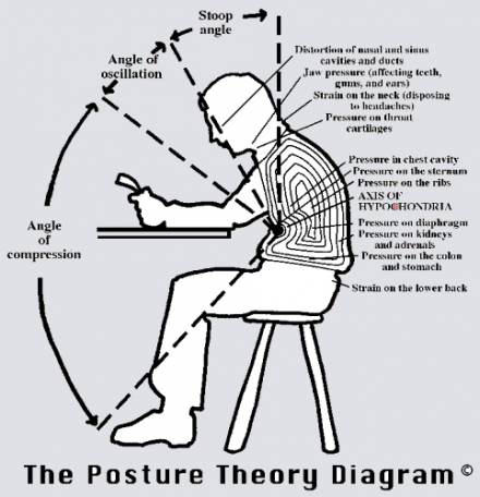 The Posture Theory Diagram coloured